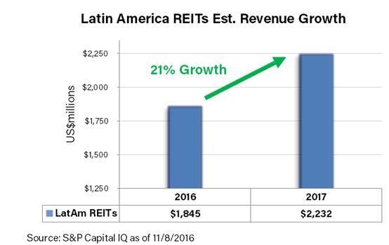 latam-reits-revenue-growth