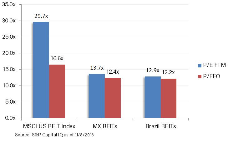 reits-p-to-ffo
