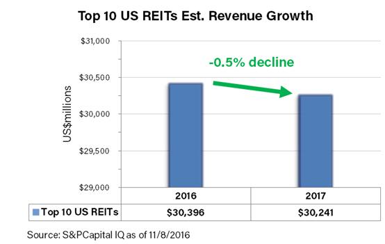 top-10-us-reit-revenue-growth